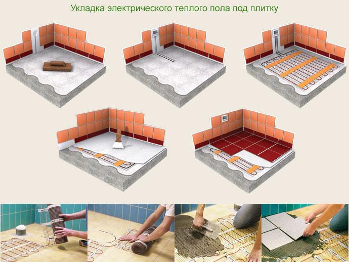 Теплый пол электрический под плитку